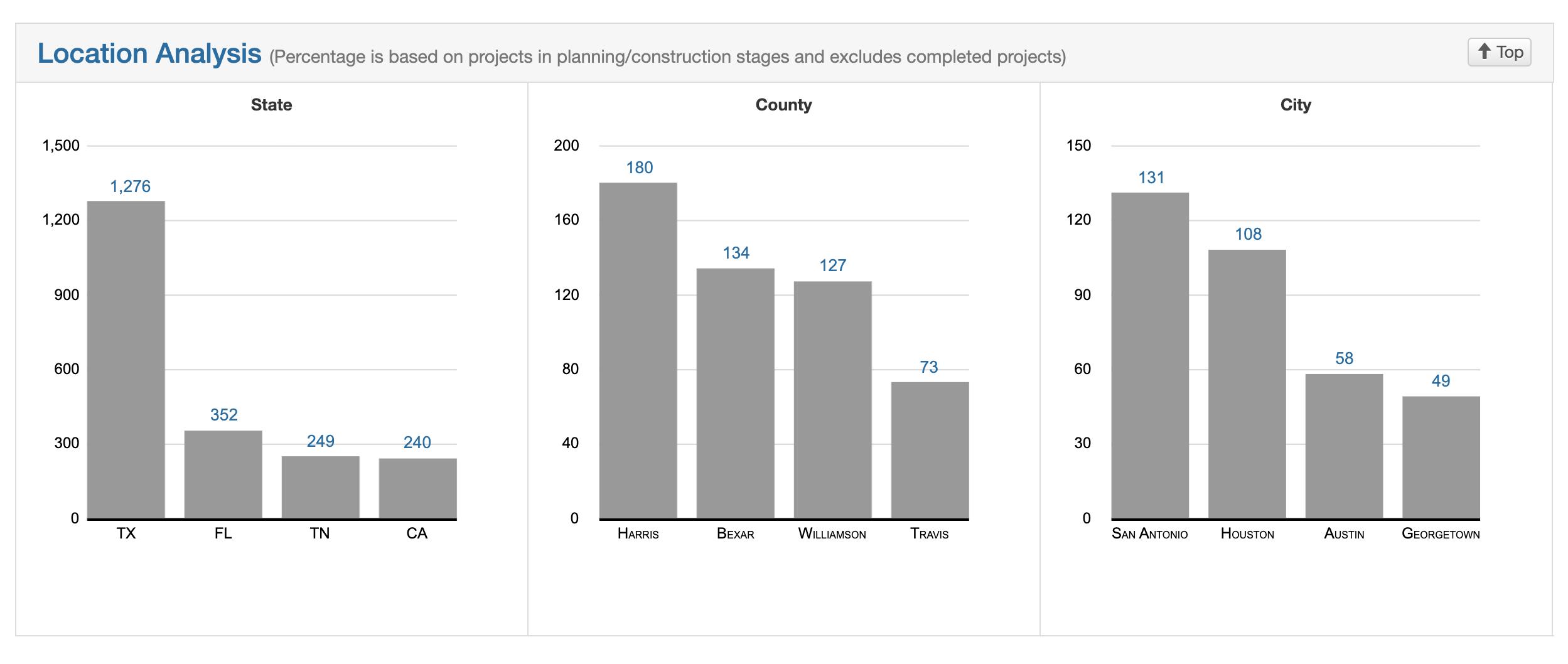 Leading single-family construction markets